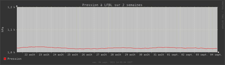 rrdtool pression (données metar) sur deux semaines