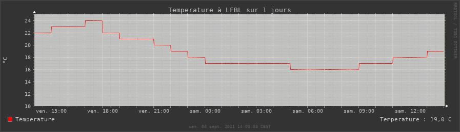 rrdtool temperature (données metar) sur un jour