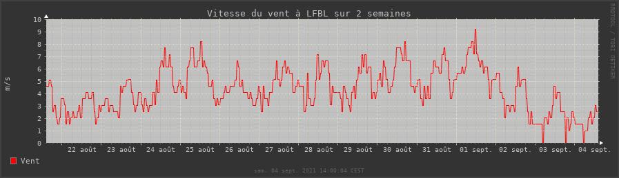 rrdtool vitesse du vent (données metar) sur deux semaines